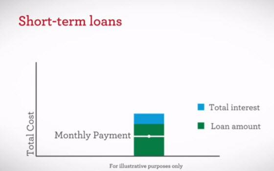 金融英文用語: Short-term loan